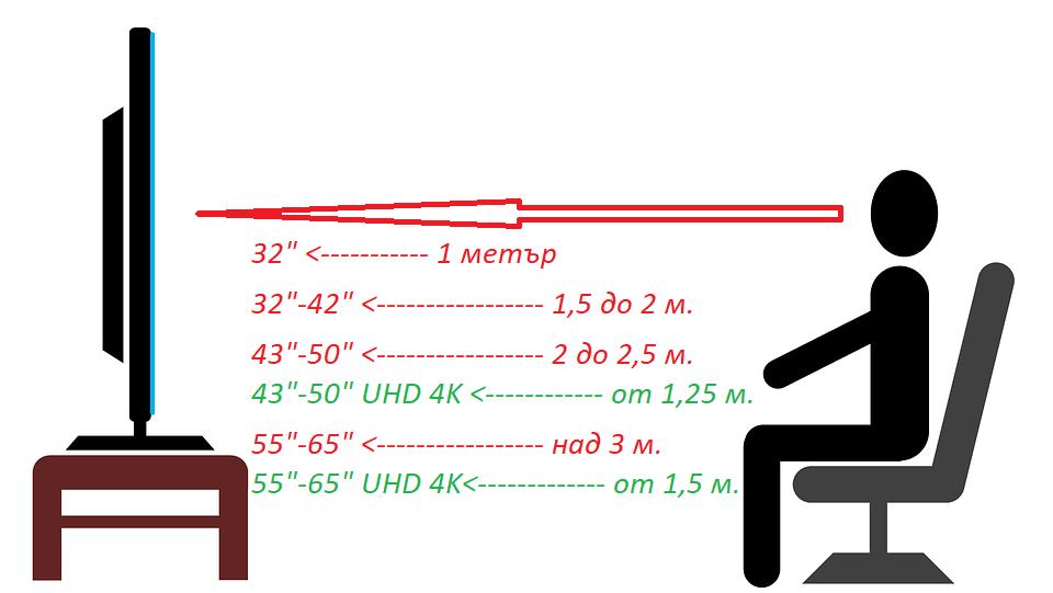 подходящо разстояние до телевизора според размера